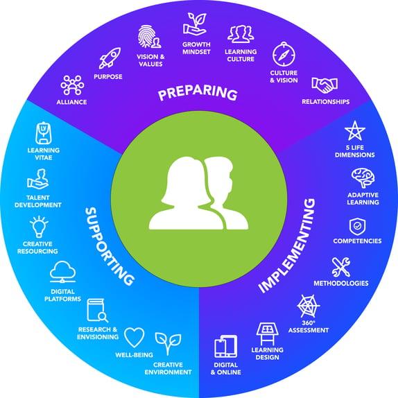Learning Paradigm - Icons